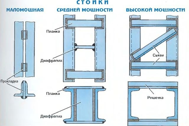 стойка Ст4 - от 250 рублей (1)